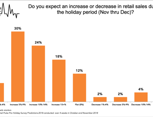 Retailers Report Optimistic Outlook  for Strong Sales During 2018 Holiday Season