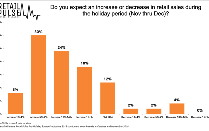 Retail Pulse Holiday Survey 2018 Sales Chart