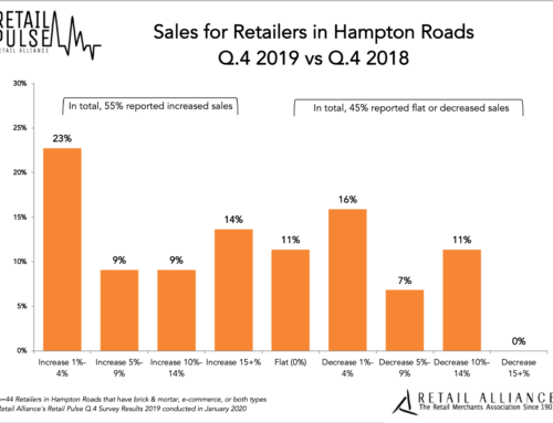 Local Retailers Report Mixed Results During Q4 2019
