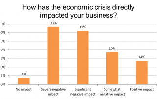 Impact of Economic Crisis on Small Business in Hampton Roads graph