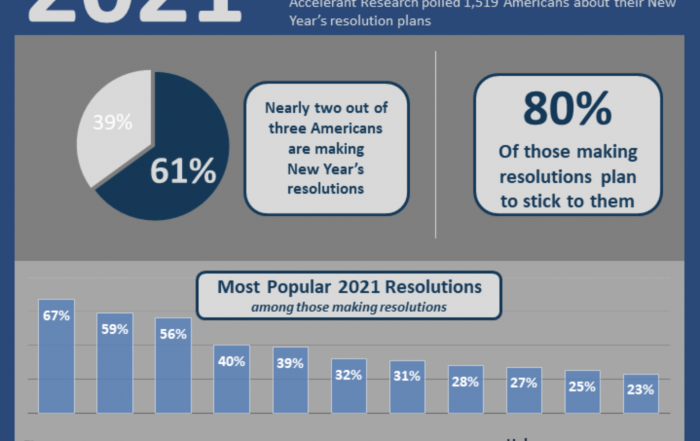 Accelerant Research New Year's Resolutions image