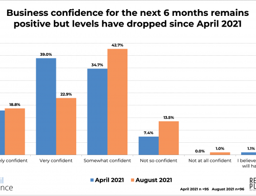 Retail Pulse survey results: Local retailers remain confident despite rising COVID-19 cases,  supply chain issues, and labor shortages