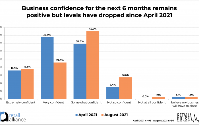 Retail Pulse chart: Confidence over next 5 months